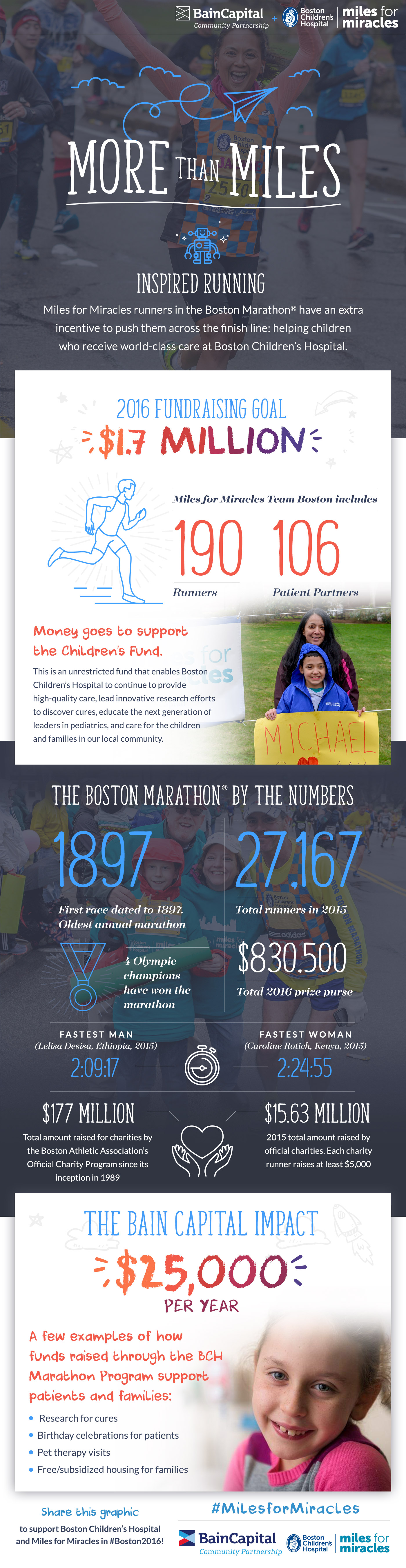 Bain Capital More Than Miles Boston Marathon 2016 Infographic